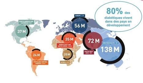 1500 kilomètres de vélo en 9 jours : des diabétiques relèvent le défi - Sciences et Avenir   Les actus scientifiques   Scoop.it