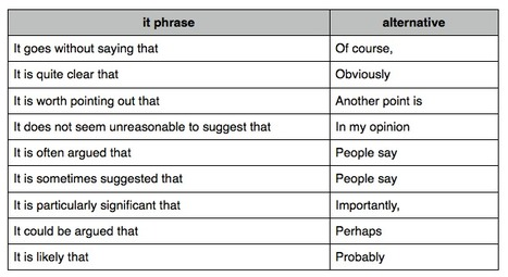 Useful Phrases for IELTS Writing Task Two