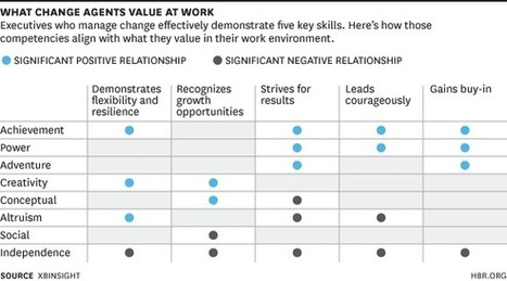 What Change Agents Value at Work | Facilitating the management of transformation | Scoop.it