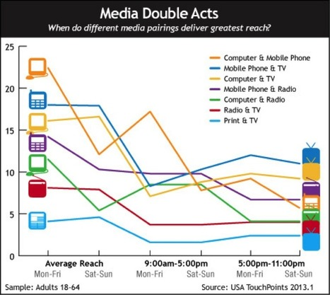 Multi-Channel Marketing 101: Why Does Cross-Channel Marketing Matter?   multi-channel marketing   Scoop.it