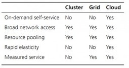 What are the difference between Cloud, Cluster and Grid Computing? | Colocation | Scoop.it