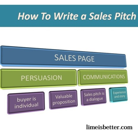 How To Write a Sales Pitch – Sales Persuasion Techniques | The Art of Persuasion | Scoop.it