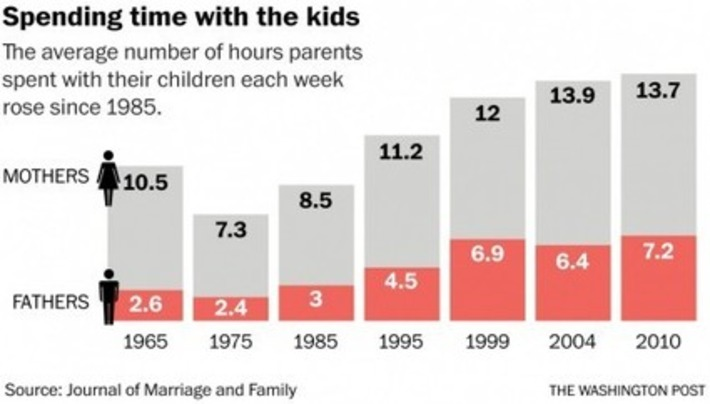 More Time With Mom Has Little to No Effect on Children's Well-Being » Sociological Images | Herstory | Scoop.it
