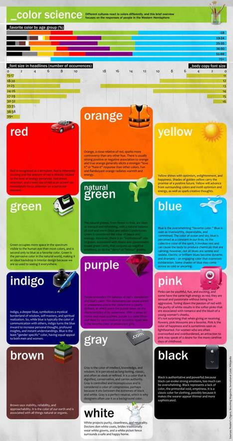 The Science of Colors | Is color resume the new resume style | Scoop.it