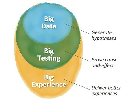 Why Big Testing Will Be Bigger Than Big Data | B2B Content Strategy | Scoop.it