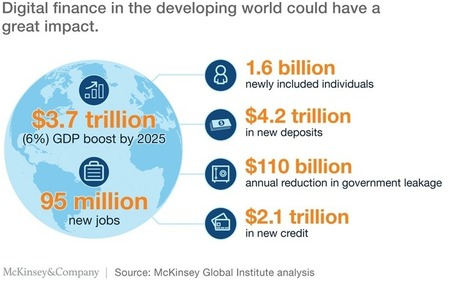How digital finance could boost growth in emerging economies | McKinsey & Company | Estudios de futuro | Scoop.it