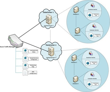 The Most Renowned Protocol for Network Management | SNMP Simulator | Scoop.it