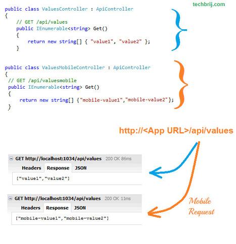 Create Separate Web API's Action for Mobile Request: ASP.NET MVC 4 | TechBrij | AspNet MVC | Scoop.it