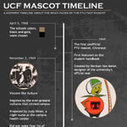 UCF Mascot Timeline Infographic | UCF Sports | Scoop.it