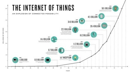 The Internet of Everything: #IoT Boring, But So Important #bigdata | Designing services | Scoop.it