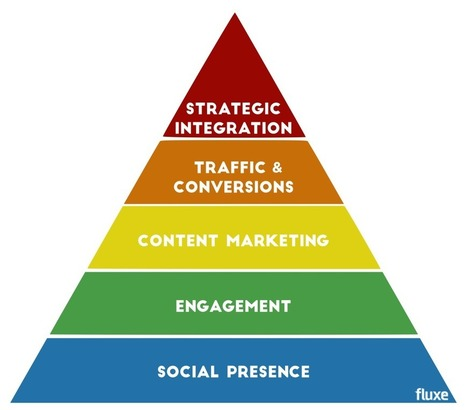 Maslow's Hierarchy of Needs for Social Media Marketing | Fluxe | SocialMoMojo Web | Scoop.it