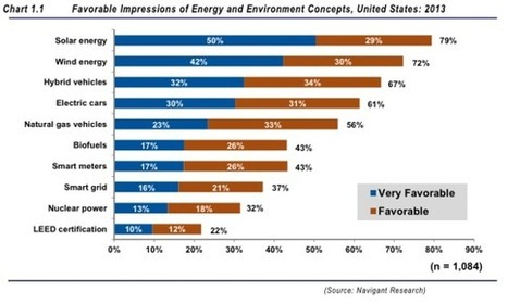 US Consumer Support For Clean Energy At Highest Level Since 2010 | Développement durable et efficacité énergétique | Scoop.it
