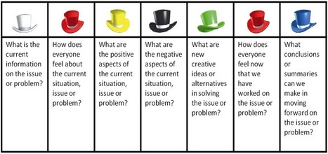Systematic thinking - Six Thinking Hats | tefler for life | Scoop.it