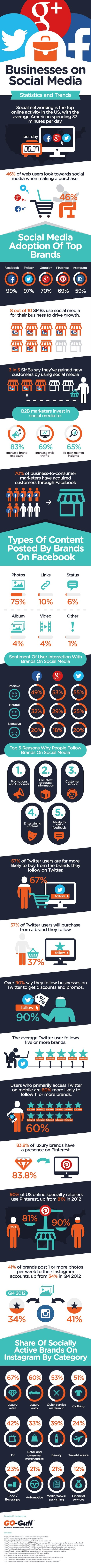 2014 Statistics and Trends for Businesses on Social Media #infographic | digital marketing strategy | Scoop.it