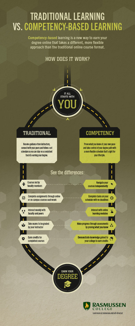 Traditional Learning vs Competency-Based Learning Infographic | e-Learning Infographics | Free Education | Scoop.it