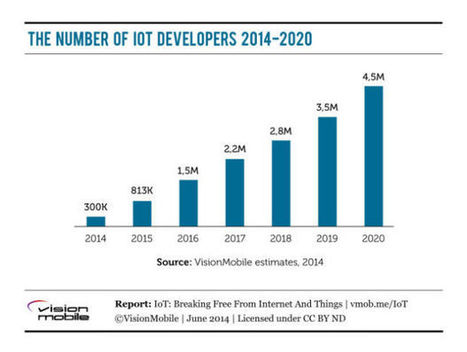 Who's Winning The Internet Of Things Developer War? Apple And Google | Smart Cities & The Internet of Things (IoT) | Scoop.it
