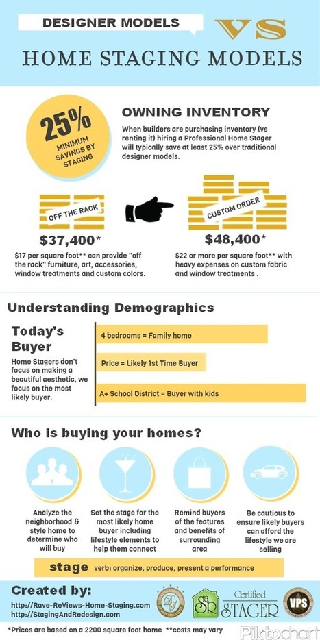 Model-Home-vs-Staged-Model.png (600×1200) | Home Staging | Scoop.it