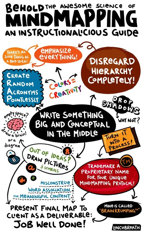 The Awesome Science of Mindmapping | Visual.ly | Links for Units of Inquiry in PYP | Scoop.it