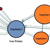 How to Get High Google PageRank Backlinks | Seo ( Google ranking & seo consultant) | Scoop.it