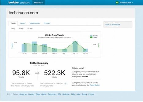 Twitter Lance Enfin Son Outil Analytics ! | Entrepreneurs du Web | Scoop.it