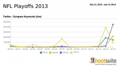 Twitter Tea Leaves Put the 49ers and Ravens in the Super Bowl | Playbook | Wired.com | I love the Superbowl | Scoop.it