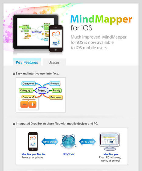 Mind Map - SimTech MindMapper: Mind Mapping Software for the Visual Mind | Mis herramientas | Scoop.it