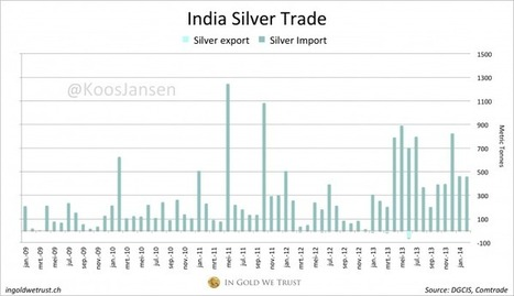 CORRECTION: #India Imports 32 Tonnes Of Gold In February | In #Gold We Trust | Gold and What Moves it. | Scoop.it