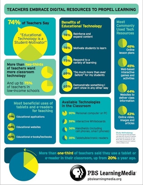¿Pueden los profesores mejorar el aprendizaje utilizando la tecnología? | TICinclass | Scoop.it