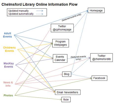 Visualizing the Flow of My Library's Information Online | Källkritik och informationskompetens | Scoop.it
