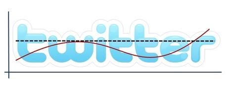Top Twitter Analytics Tools   Twitter Marketing All News   Scoop.it