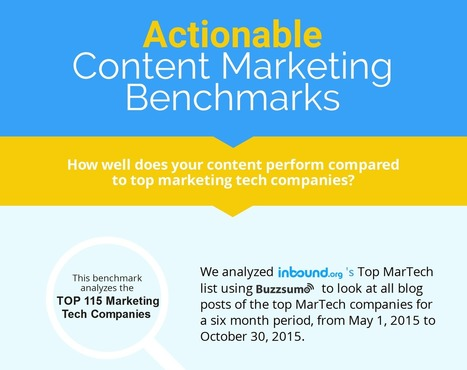 Actionable Content Marketing Benchmarks - Visual Contenting | Visual Marketing & Social Media | Scoop.it