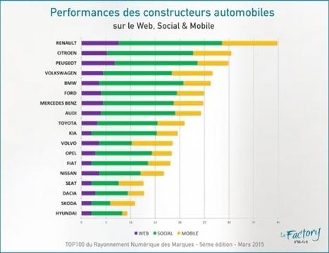 Les stratégies digitales des constructeurs automobiles en France | Influence | Scoop.it