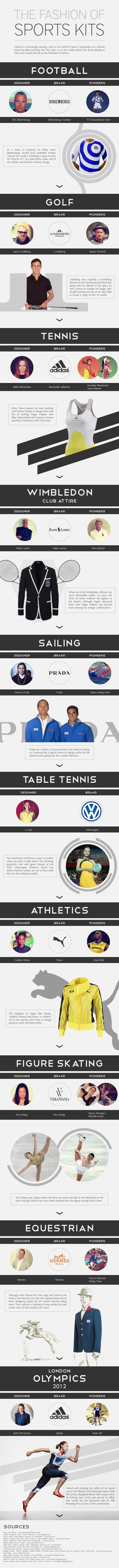 The Fashion of Sports Kits [Infographic] | Sport & Fashion | Scoop.it