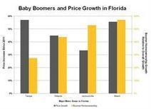 The Baby Boomer Effect: Florida's Recent Housing Market Success | baby boomer entrepreneurs | Scoop.it