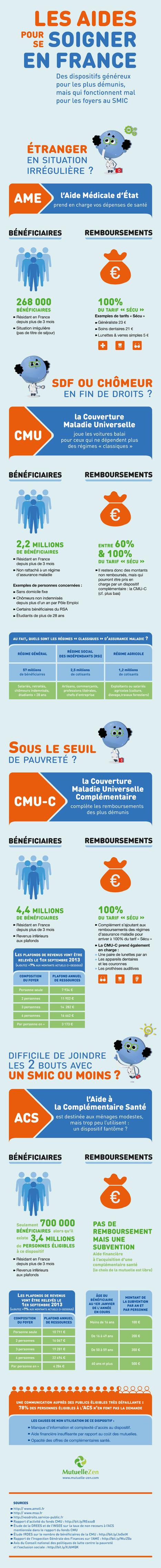 Infographie : les aides pour se soigner en France | FLI FLE | Scoop.it