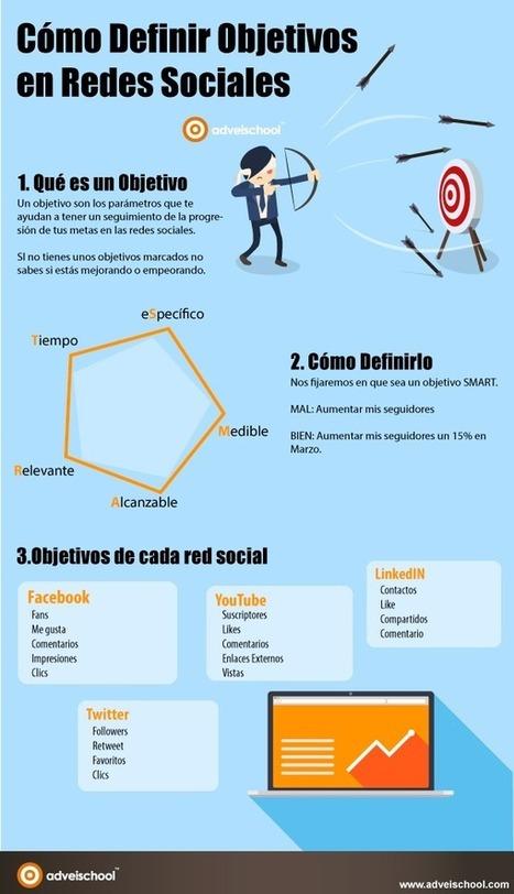 Cómo definir Objetivos en Redes Sociales #infografia #infographic #socialmedia | estudio5 | Scoop.it