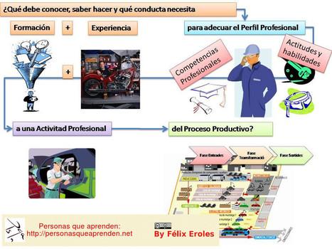 La respuesta sobre la formación en Procesos Productivos | Educación - Pedagogía | Scoop.it