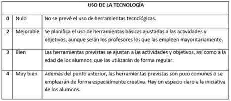 La evaluación en proyectos, ¡viva la rúbrica! | Educacion, ecologia y TIC | Scoop.it