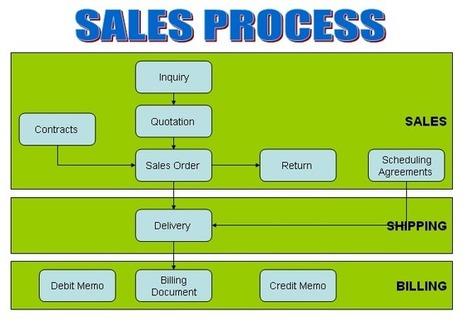 SAP SD (Sales & Distribution) Online Training | Microsoft Dynamics | SAP | Oracle | ERP online training | Scoop.it