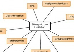 10 Ways to Use Lucidchart Online Graphic Organizers in the Classroom : Teacher Reboot Camp | Technology and language learning | Scoop.it