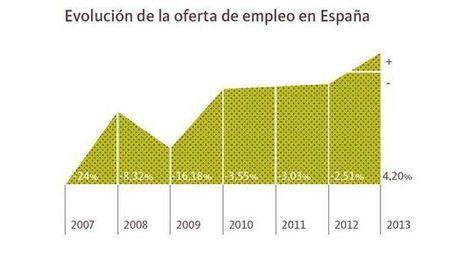 Las ofertas de empleo aumentan un 4,2% después de seis años de descensos | SISTEMAS DE INFORMACION | Scoop.it