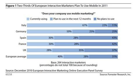 Europe: le marketing mobile se cherche encore | QRdressCode | Scoop.it