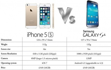 Apple iPhone 5s , 5c overshadowing Samsung Galexy S4 in Indian Store | All about technology and Gadgets | Scoop.it
