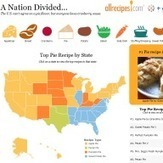 Explore the most popular #thanksgiving recipes in the USA with this infographic from @allrecipes | Elementary Social Studies | Scoop.it