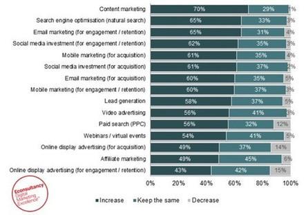 Content Marketing: 70% dos marqueteiros investirão mais dinheiro | Marketing de Conteudo | Scoop.it