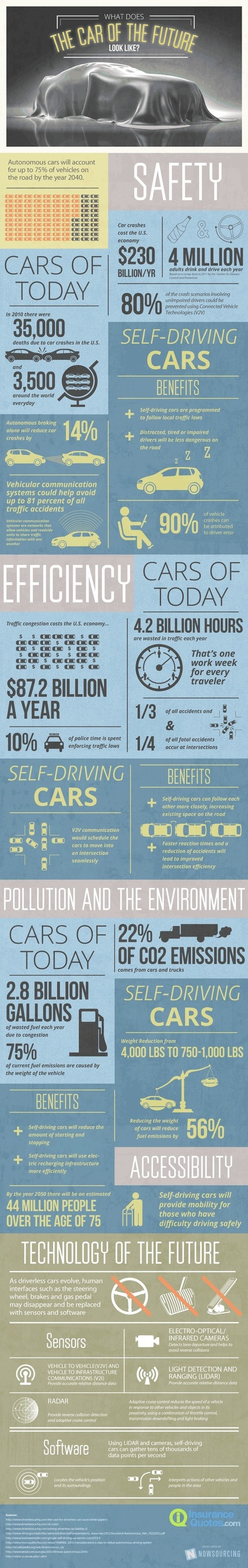 Infographic: The Car of the Future | green infographics | Scoop.it
