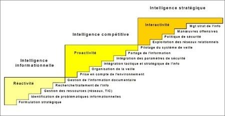 Modèle incrémental d'Intelligence Economique | Intelligence économique, Information et Influence… | Intelligence Economique à l'ère Digitale | Scoop.it