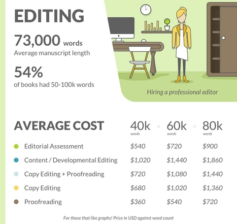 The Costs of Self-Publishing Your Book | Public Relations & Social Media Insight | Scoop.it