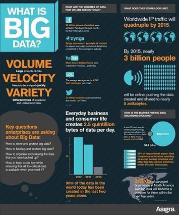 Le Big Data : un enjeu pour les industries créatives   Internet du Futur   Scoop.it