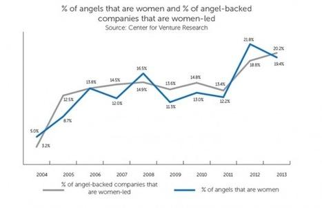 Rise of Female Angel Investors Fuels Women-Run Companies | Pitch it! | Scoop.it